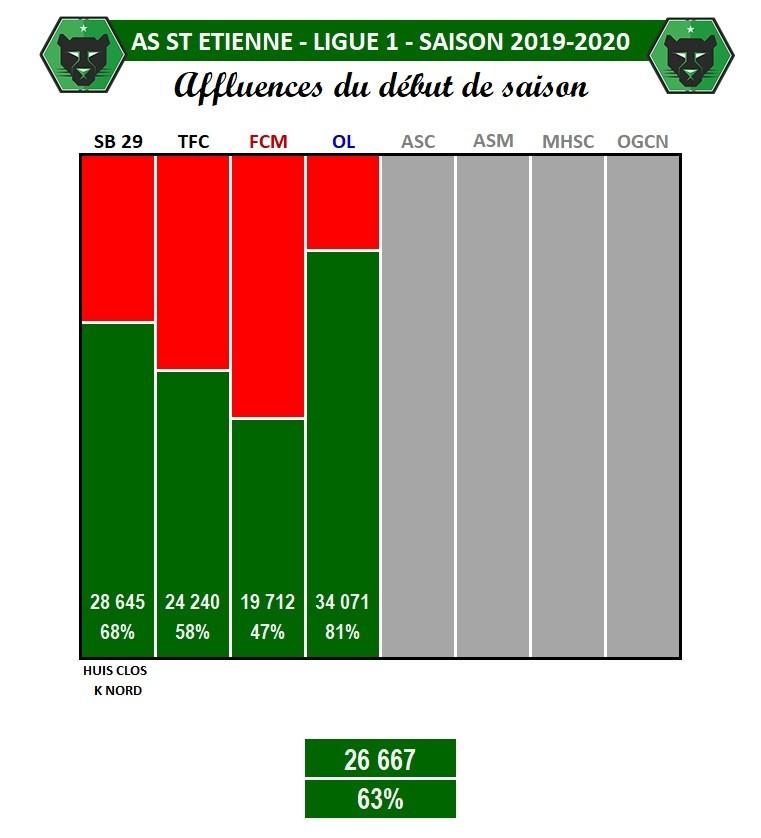 Geoffroy-Guichard : 63% de taux de remplissage