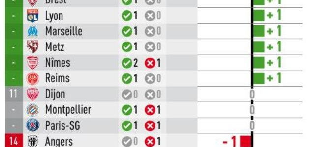 #Arbitrage : Les Verts parmi les plus impactés par les décisions du VAR