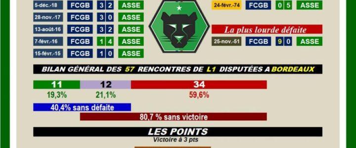 Bordeaux pas la vie de château pour les Verts!