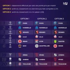 Les trois options envisagées par la LFP pour le classement de la saison n'arrangent pas l'ASSE
