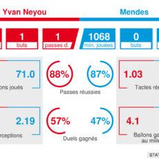 Neyou – Mendes : Le duel dans le match