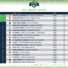 Les Verts sixièmes du championnat….des pelouses