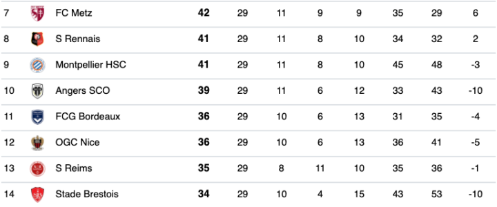 Ligue 1 : Les résultats de la 29e journée