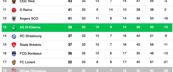 Ligue 1 : Les Verts ont les cartes en main