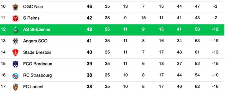 Ligue 1 : Maintien en vue pour les Verts